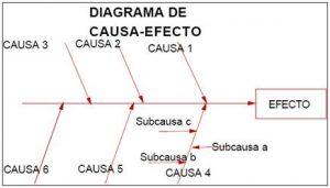 diagrama-causa