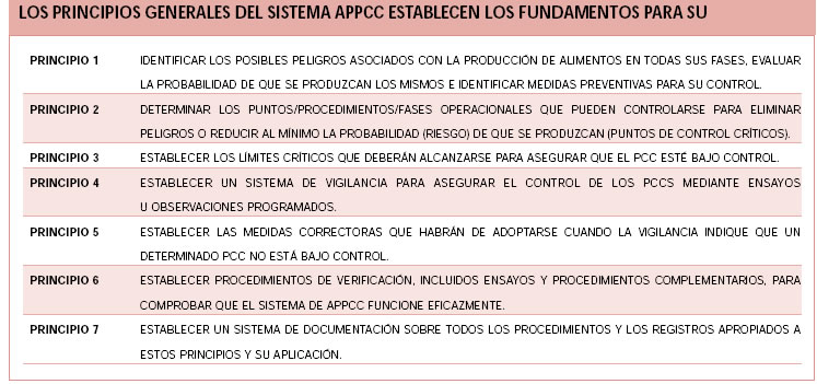 principios-appcc