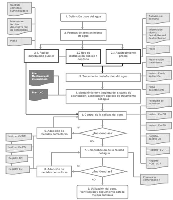 Plan de control del agua (APPCC)