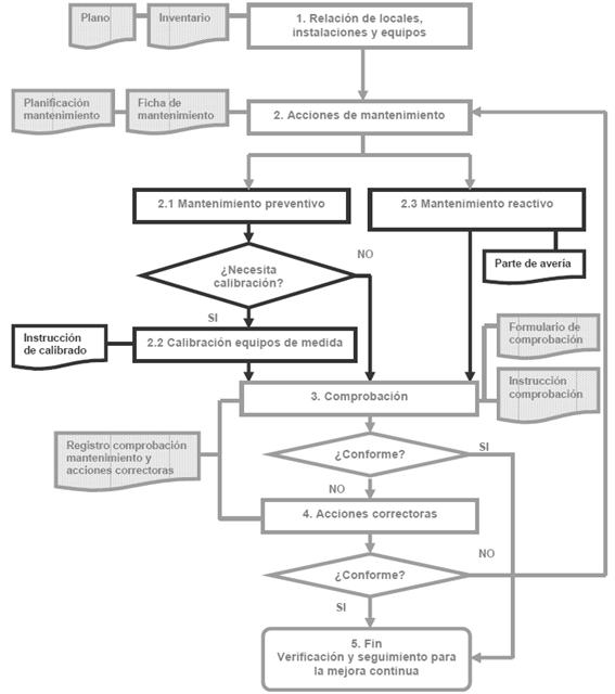 flujograma-plan-de-control-mantenimiento