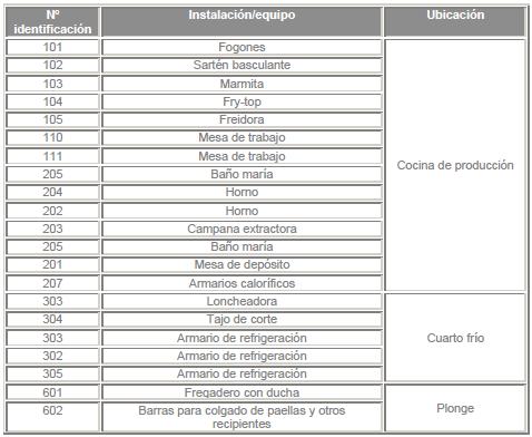 inventario_seguridad_alimentaria
