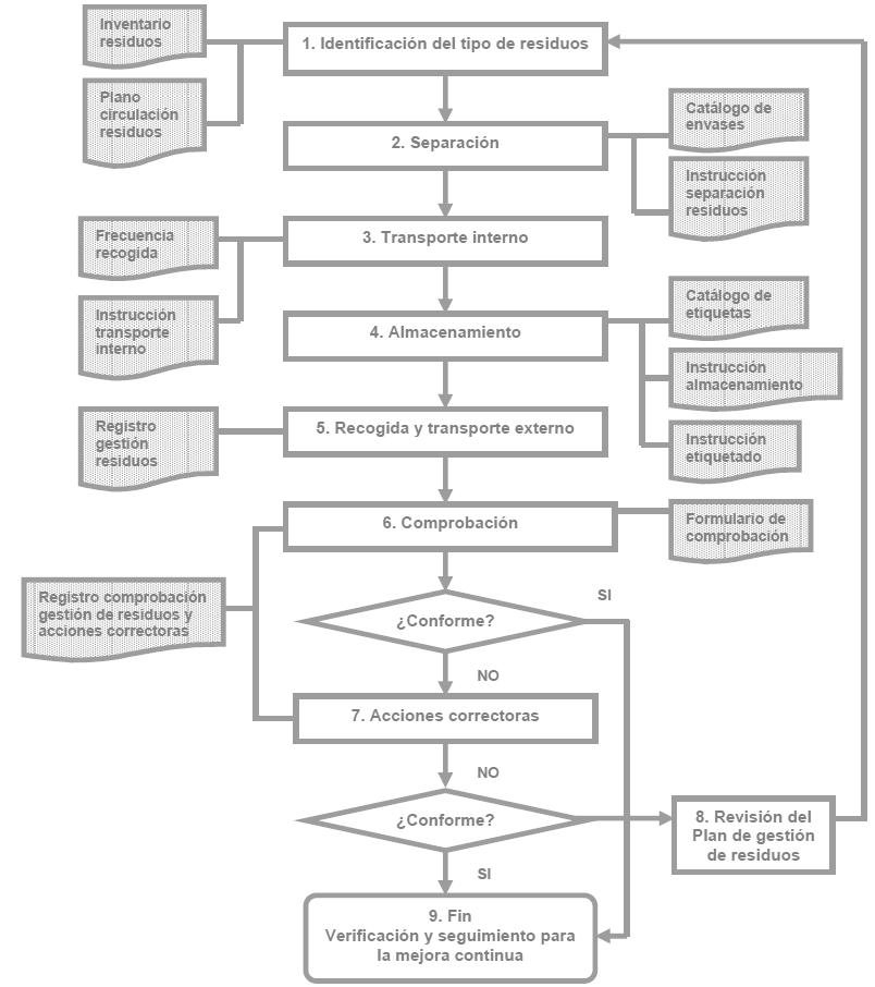 Plan de gestin de riesgos appcc a continuacin se muestra un modelo de diagrama de flujo de un proceso general de gestin de residuos se trata de un modelo que deber ser adaptado a las ccuart Choice Image