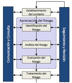 Gestin de riesgos en el contexto iso diagrama de flujo iso 31000 ccuart Image collections