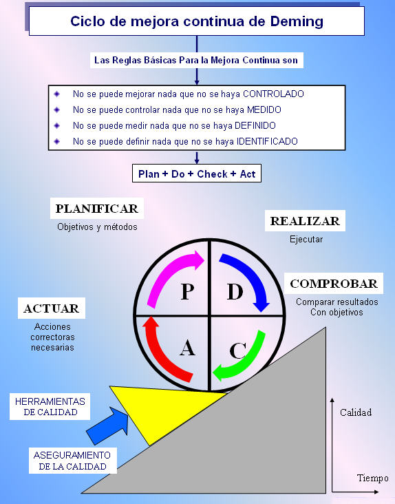 ciclo-pdca-deming
