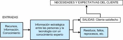 proceso-servicios