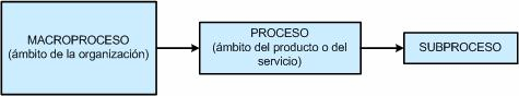 tipologia-procesos
