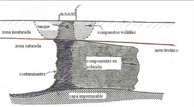 volatiles-suelos