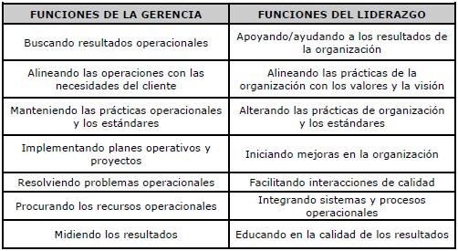 comparativa-funciones-gerencia-liderazgo