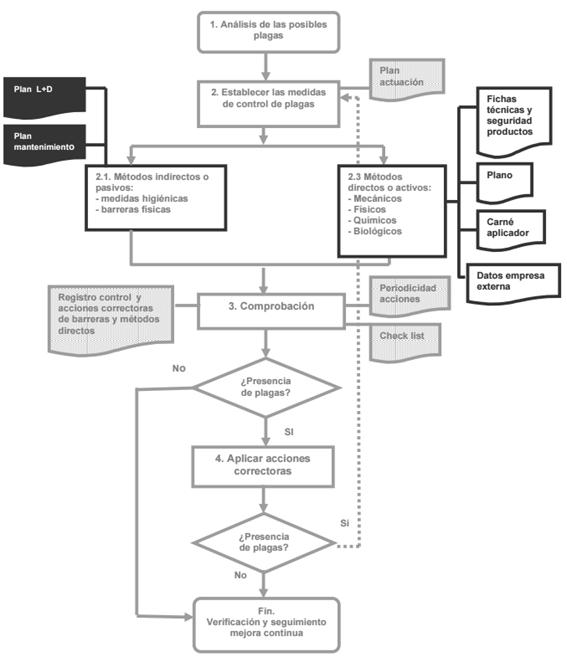 flujograma-plan-de-control-de-plagas