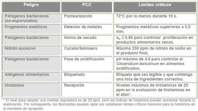 limites-criticos-appcc