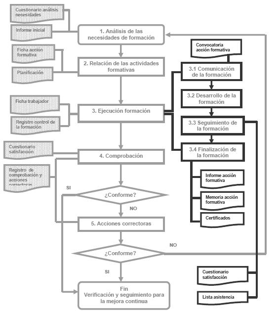 flujograma-plan-de-control-formacion